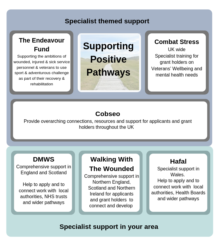 A diagram listing the Strategic Partners   The Endeavour Fund, Combat Stress and Cobseo provide specialist themed support.   Walking with the Wounded. DMWS and Hafel provide support in geographic areas