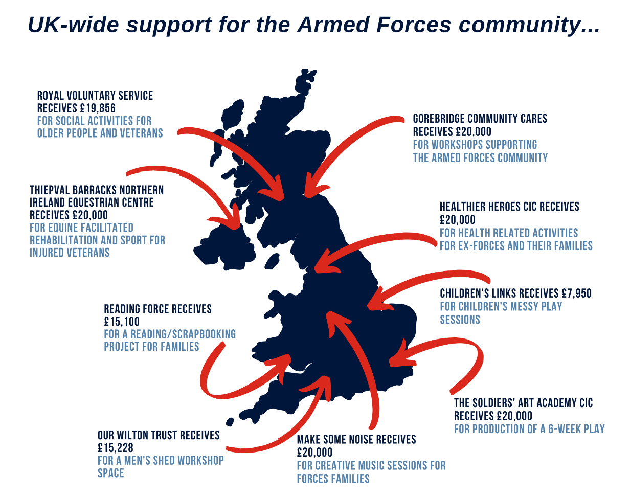 Examples of projects funded through the Armed Forces Covenant Local Grants programme