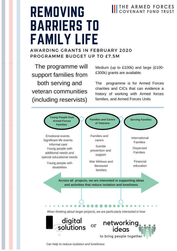 A chart showing the three funding themes of the programme: young people from Armed Forces families, Families and Carers of veterans and Serving Families