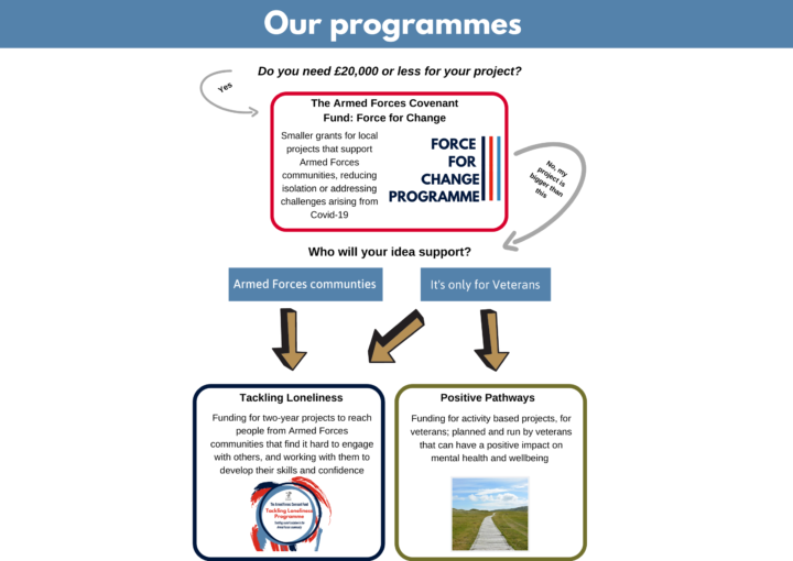 Infographic - choosing the right funding programme