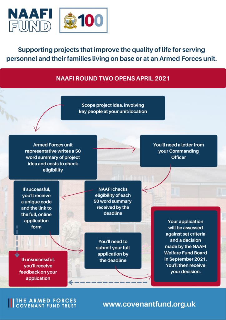 Graphic illustration showing the 2 stage process of applying to the NAAFI Fund